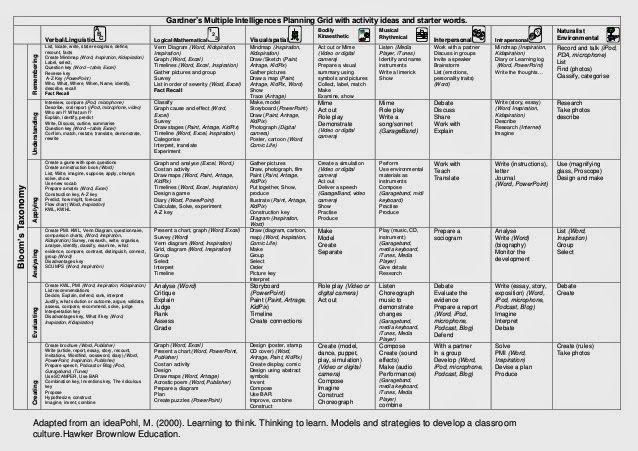 Multiple Intelligences Lesson Plan Template Blooms & Gardiner Activity Matrix