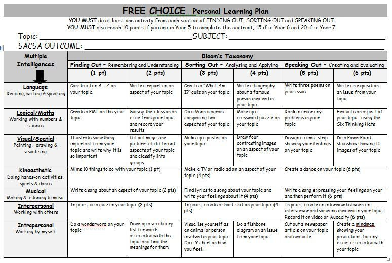 Multiple Intelligences Lesson Plan Template Free Choice Personal Learning Plan A Generic Grid Of