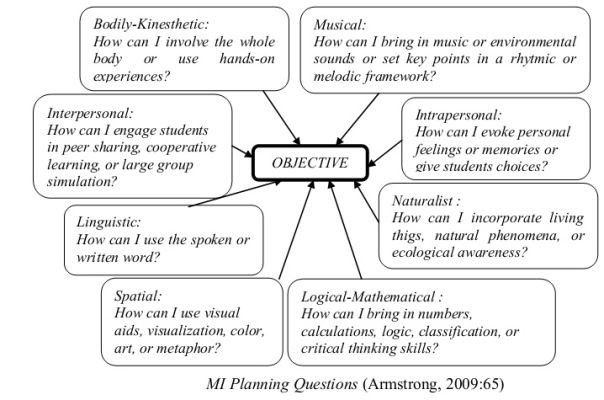 Multiple Intelligences Lesson Plan Template How to Create Mathematics Lesson Plan Integrating Multiple