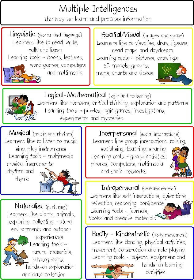 Multiple Intelligences Lesson Plan Template Pin by Shawn Blair On Learning