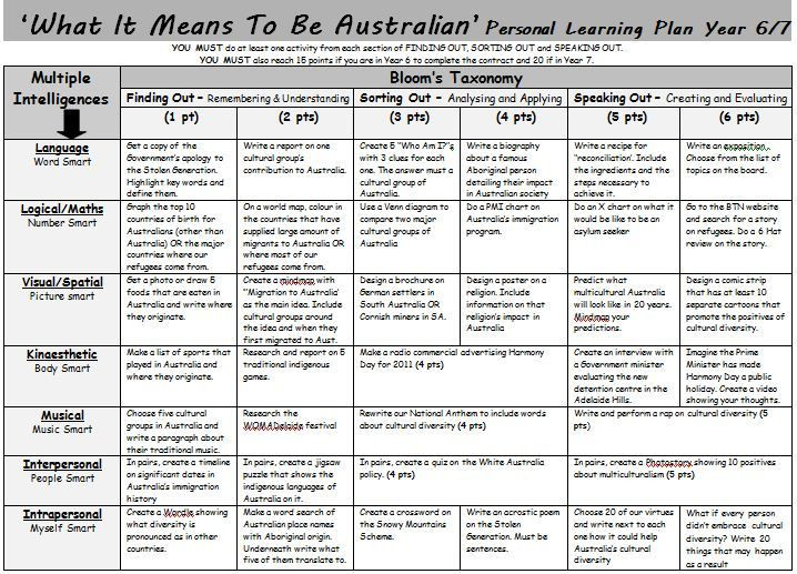 """Multiple Intelligences Lesson Plan Template What It Means to Be Australian"""" Learning Plan A Gardner S"""