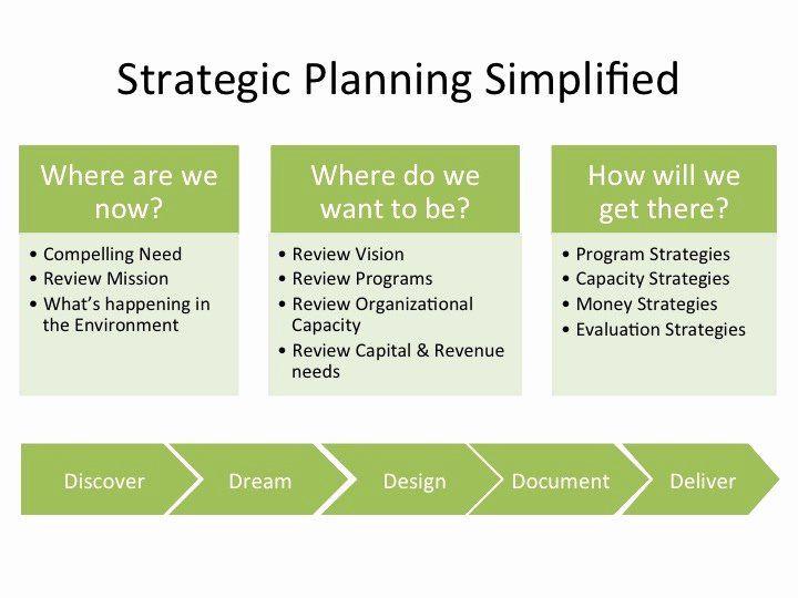 Non Profit Strategic Plan Template Nonprofit Strategic Plan Template Awesome Five Anchors A