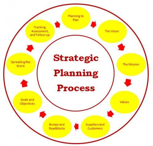 Non Profit Strategic Plan Template Strategic Planning Consulting