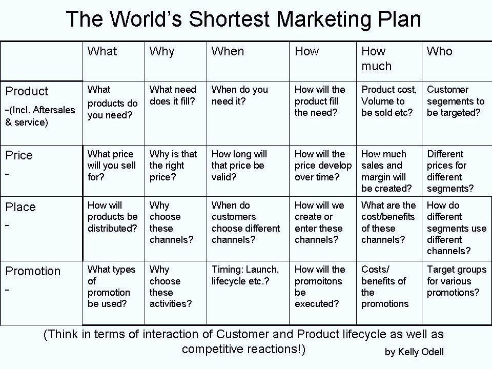 One Page Marketing Plan Template 1 Page Marketing Plan Template Lovely Strategic Sales