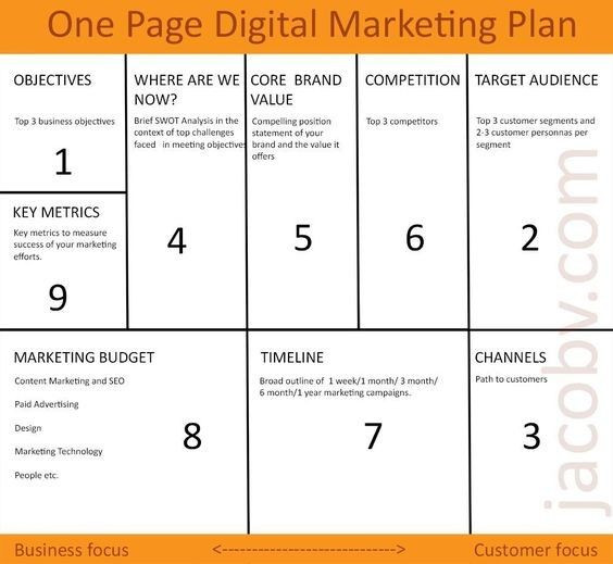 One Page Marketing Plan Template Check Out This One Page Digital Marketing Plan In 2020