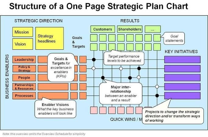 One Page Strategic Plan Template Business Infographic 1 Page Strategic Plan Google Search