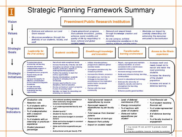 One Page Strategic Plan Template Recruiting Strategic Plan Template Best Image Result for
