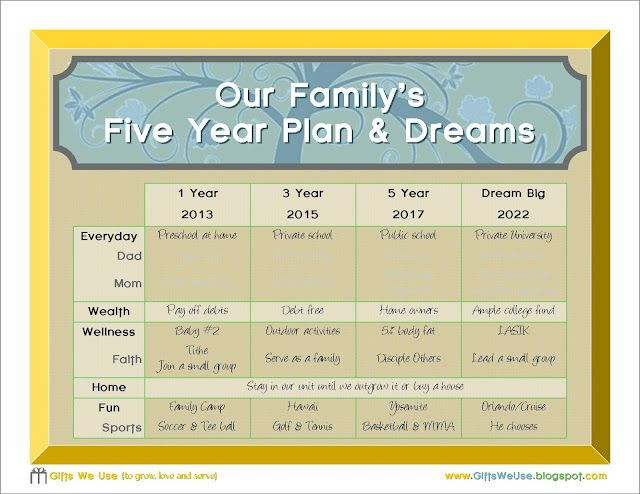 Personal 5 Year Plan Template Gifts We Use Family 5 Year Plan & A Printable