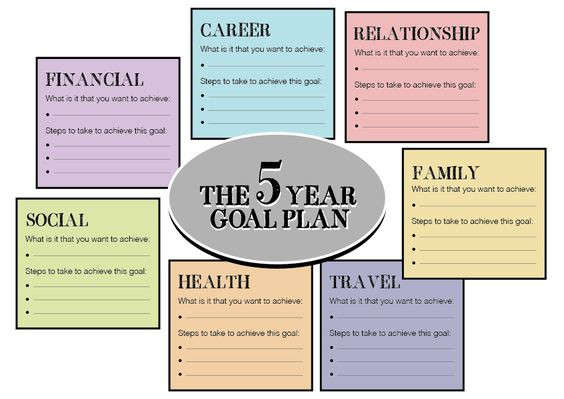 Personal Five Year Plan Template Directions Please