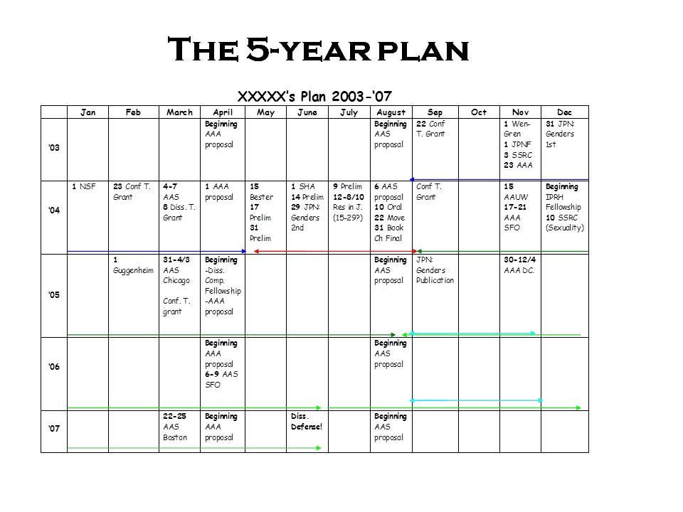 Personal Five Year Plan Template Pin by Jazmin Griffin On 2017