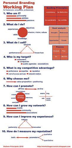 Personal Marketing Plan Template Personal Branding Working Plan