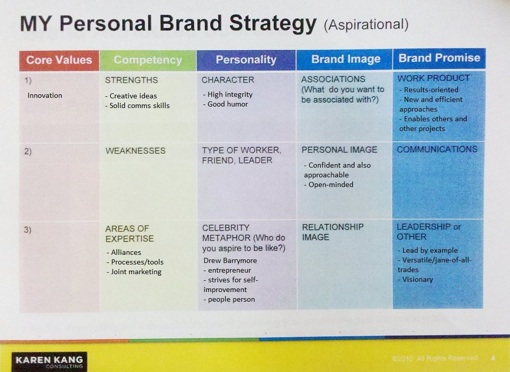 Personal Marketing Plan Template What S Your Personal Brand