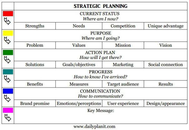 Personal Strategic Plan Template Branding toolkit – A One Page Personal Strategic Planning