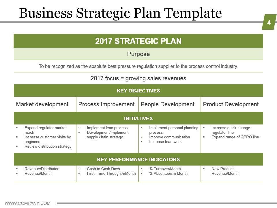 Personal Strategic Plan Template Business Strategic Planning Template for organizations with