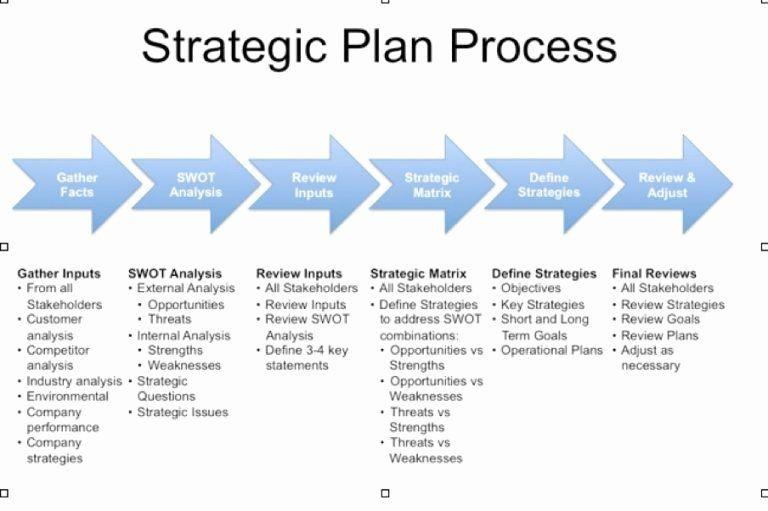Personal Strategic Plan Template Personal Strategic Plan Template Beautiful Strategic Plan