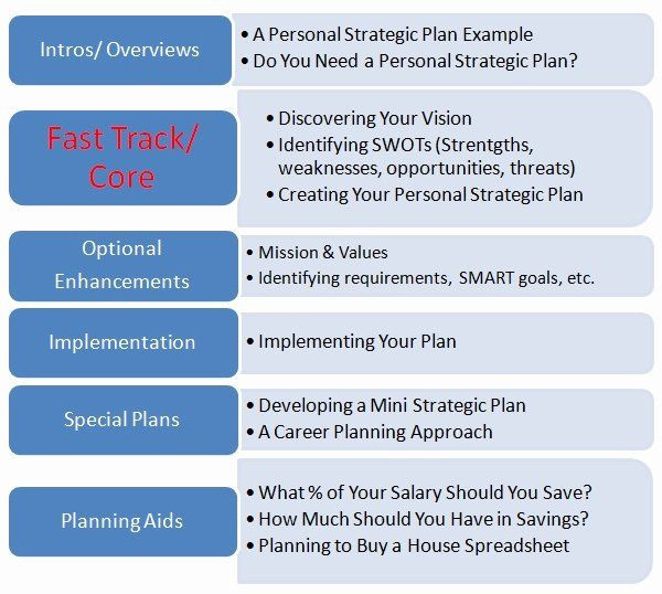 Personal Strategic Plan Template Personal Strategic Plan Template Luxury Observations