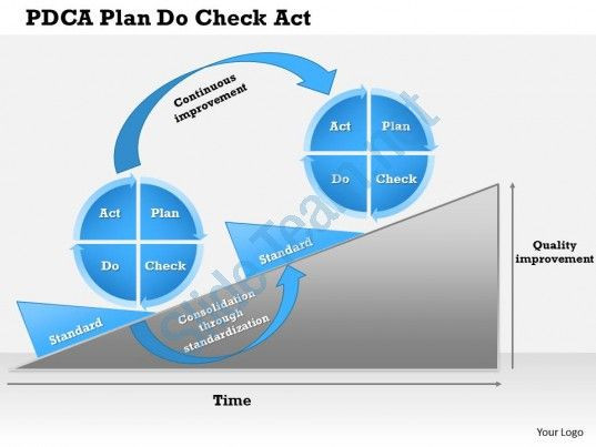 Plan Do Check Act Template Check Out This Amazing Template to Make Your Presentations