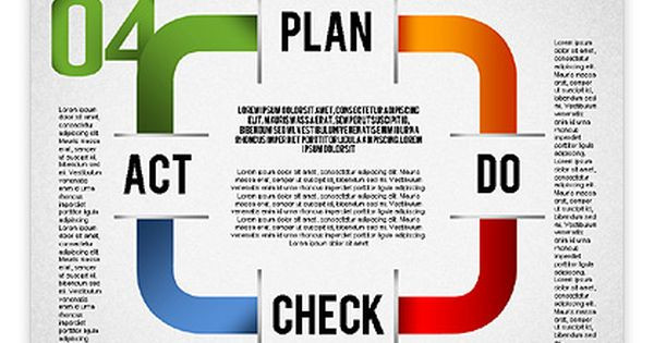Plan Do Check Act Template Diagrams Charts