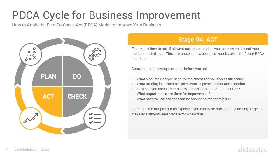 Plan Do Check Act Template Pdca Cycle Diagrams Powerpoint Template Slidesalad In 2020