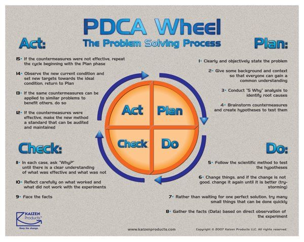 Plan Do Check Act Template Pdca Image