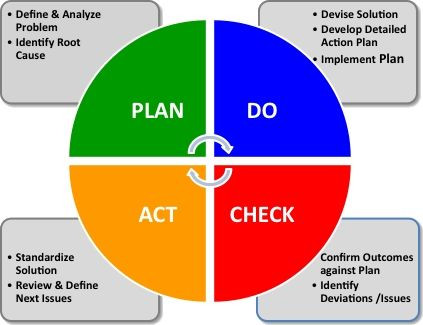 Plan Do Check Act Template Plan Do Check Act