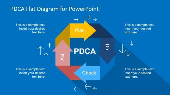 Plan Do Check Act Template Plan Do Check Act Powerpoint Templates Pdca