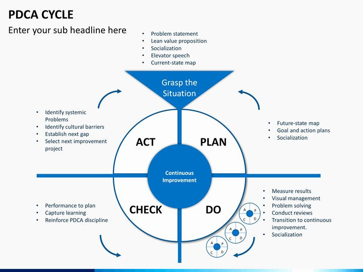 Plan Do Check Act Template Plan Do Check Act Template Luxury Powerpoint Pdca Cycle In