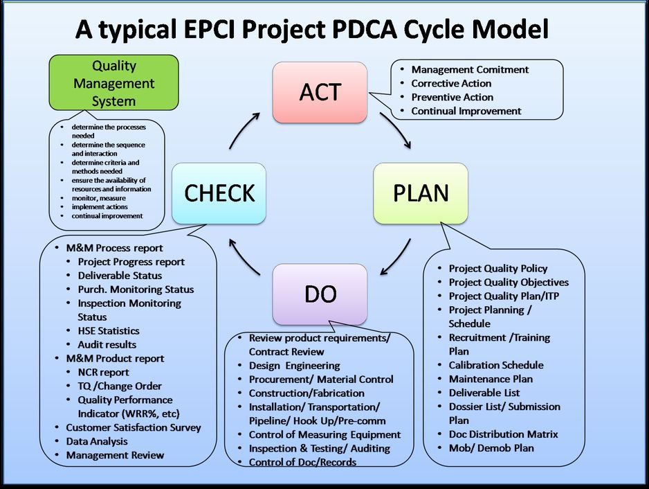 Plan Do Check Act Template Plan Do Study Act Template New Apply the Pdca Cycle for