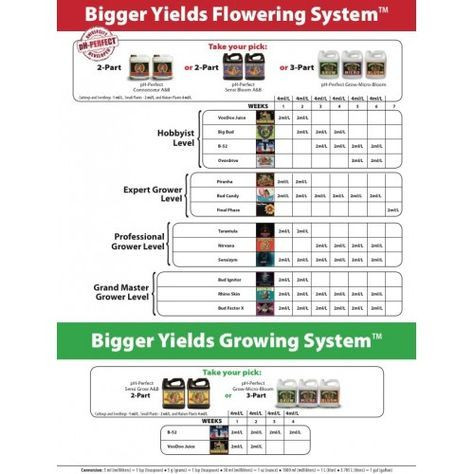Plant Feeding Schedule Template Pin On Garden