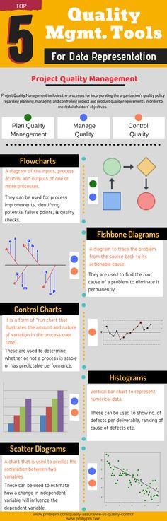 Pmp Study Plan Template 30 Best Pmp Certification Exam Infographics Ideas