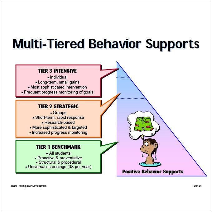 Positive Behavior Support Plan Template Positive Behavior Support Plan Check More at S