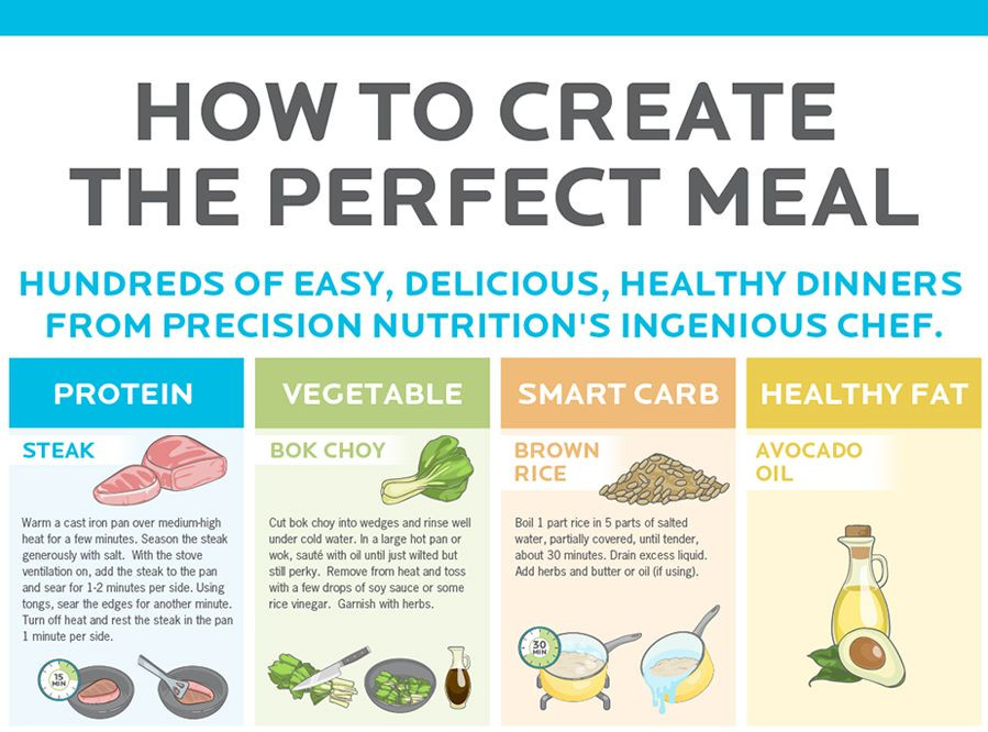 Precision Nutrition Meal Plan Template 70 Pn Resources Ideas