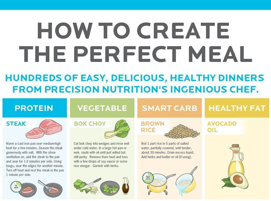 Precision Nutrition Meal Plan Template Pin by Ancorastudy On Nutrition Facts