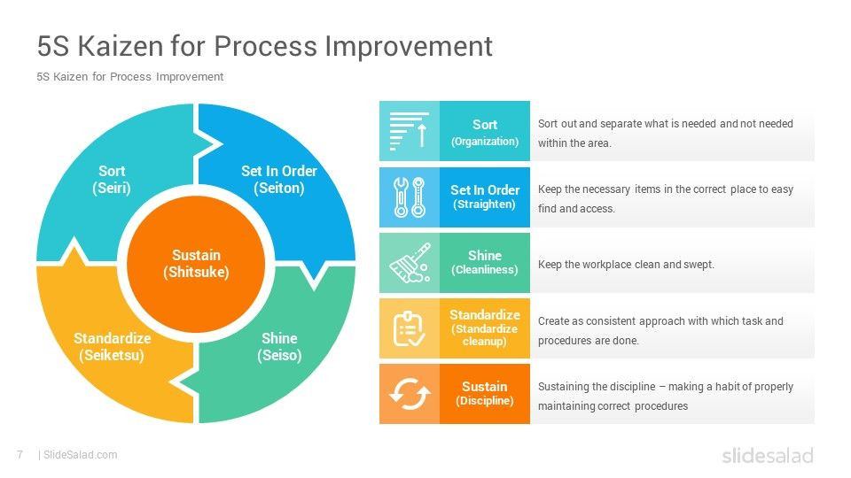Process Improvement Plan Template Powerpoint 5s Methodology Powerpoint Template Diagrams Slidesalad In