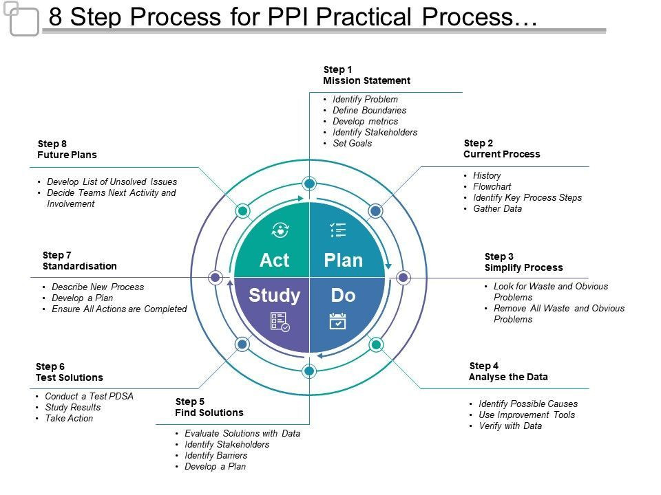 Process Improvement Plan Template Powerpoint 8 Step Process for Ppi Practical Process Improvement