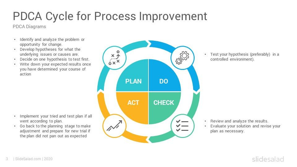 Process Improvement Plan Template Powerpoint Pdca Cycle Diagrams Powerpoint Template Slidesalad In 2020