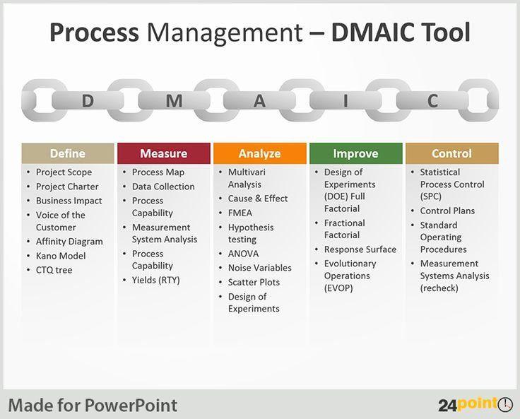 Process Improvement Plan Template Powerpoint Process Improvement Plan Templates New 110 Best Versatile