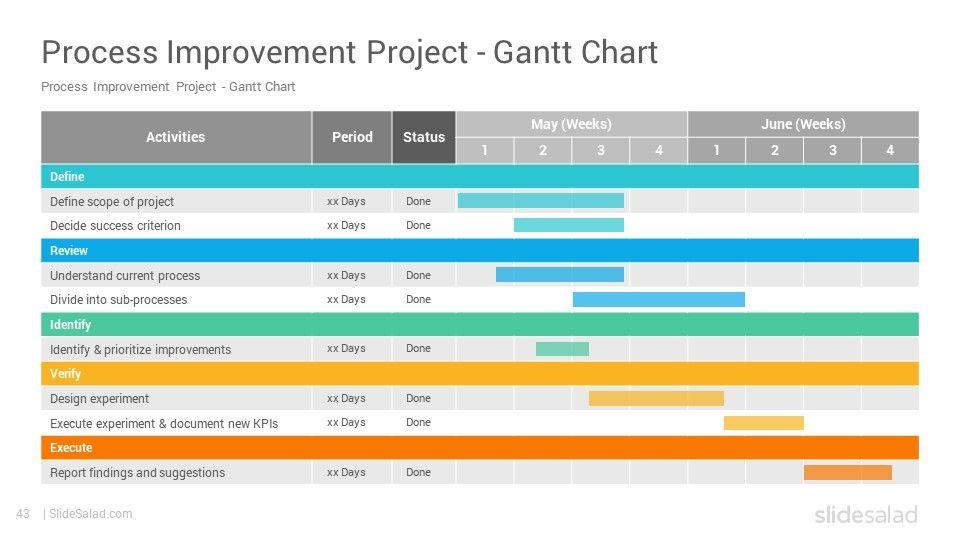 Process Improvement Plan Template Powerpoint Process Improvement Powerpoint Template Ppt Designs