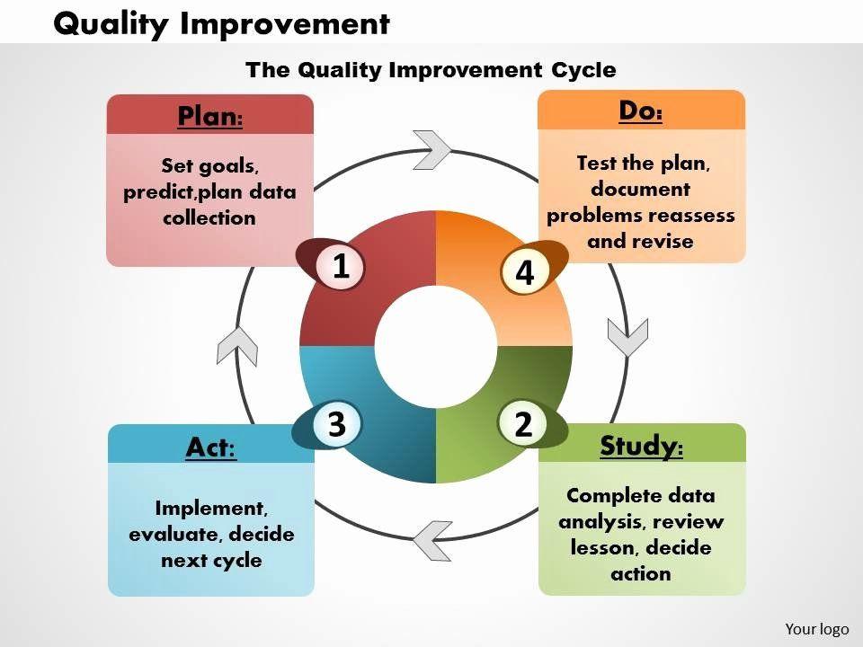 Process Improvement Plan Template Powerpoint Quality Improvement Plan Template Best Quality