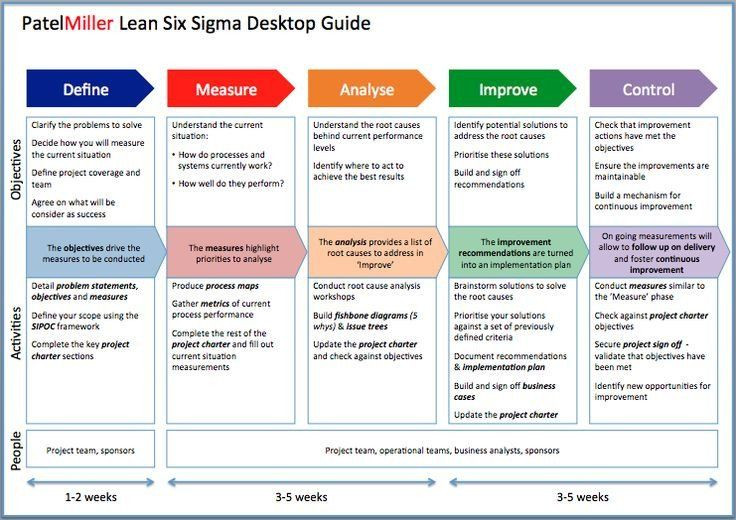 Process Improvement Plan Template Powerpoint Six Sigma Project Charter Template Luxury Project Charter