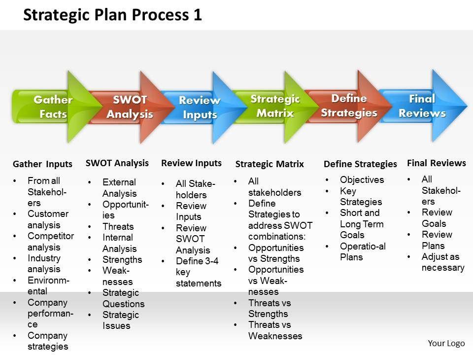 Process Improvement Plan Template Powerpoint Strategic Plan Process 1 Powerpoint Presentation Slide