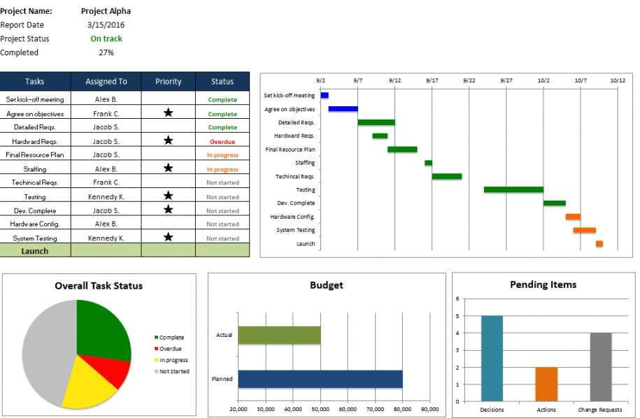 Project Plan Template Excel 2013 Projektcontrolling Excel Vorlage In 2020