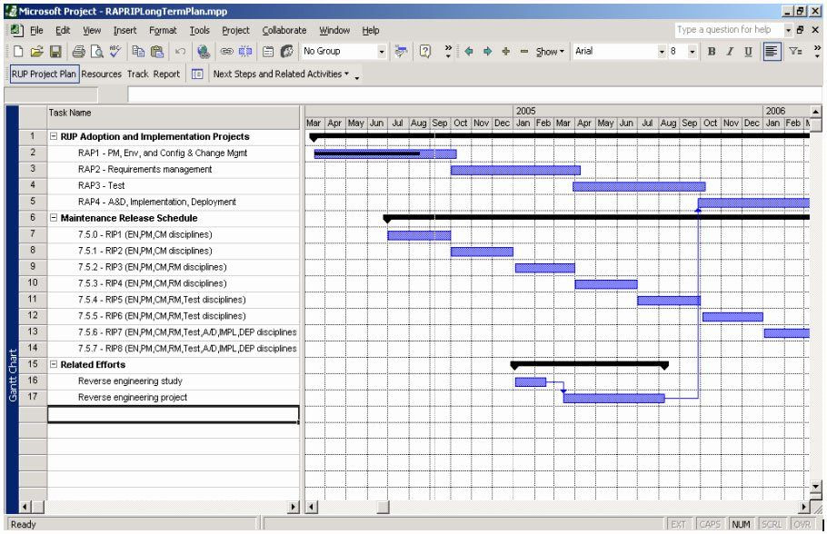 Project Work Plan Template Excel Implementation Plan Template Excel Elegant Project Planning