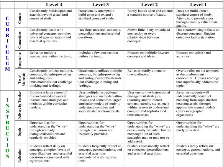 Quad D Lesson Plan Template How to Add Rigor to Any Lesson Unit or assessment