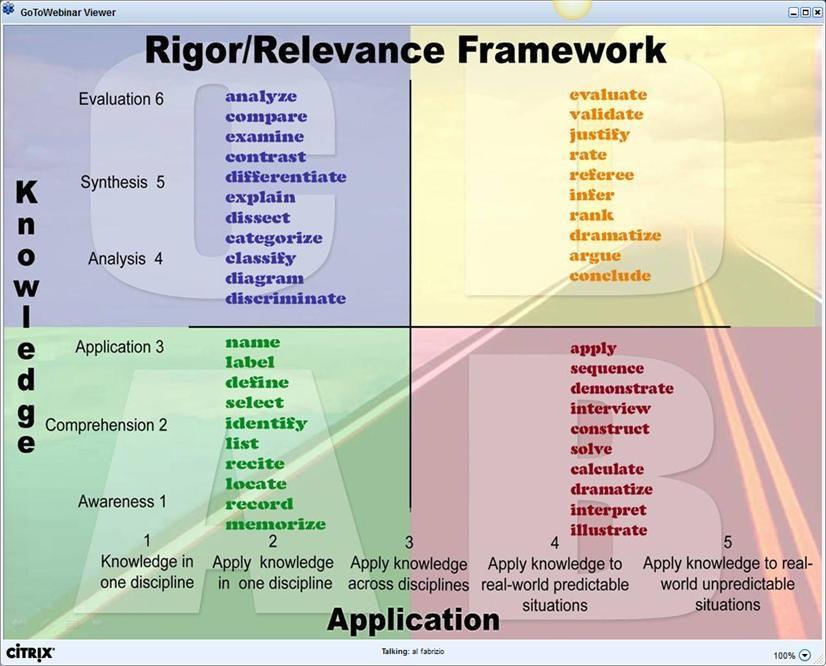 Quad D Lesson Plan Template Rr Framework Verb Chart 826—666