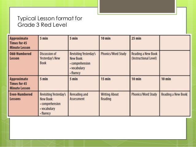 Reading Intervention Lesson Plan Template Fountas & Pinnell Leveled Literacy Intervention