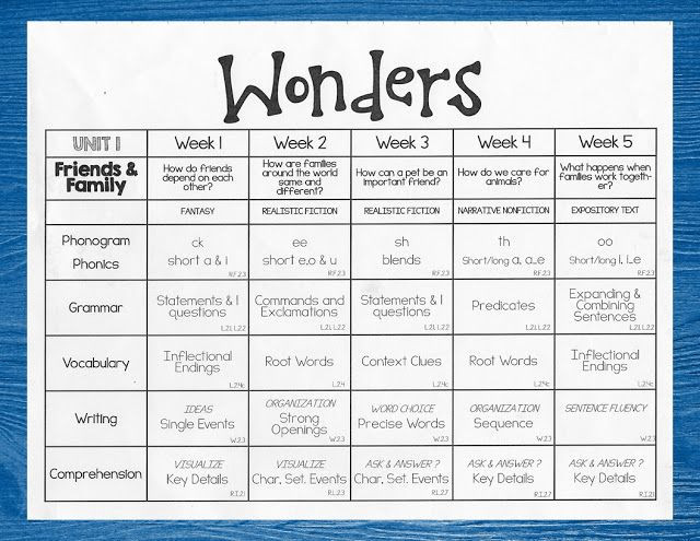 Reading Wonders Lesson Plan Template Pin On 2nd Grade Ela Wonders and Math