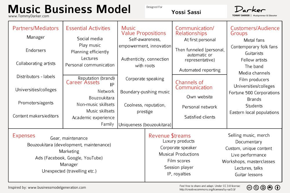 Record Label Business Plan Template Pin by Terrance Kindred On social Media Branding In 2020