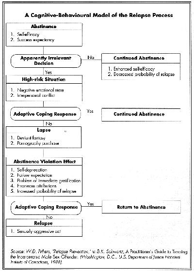 Relapse Prevention Plan Worksheet Template Recovery