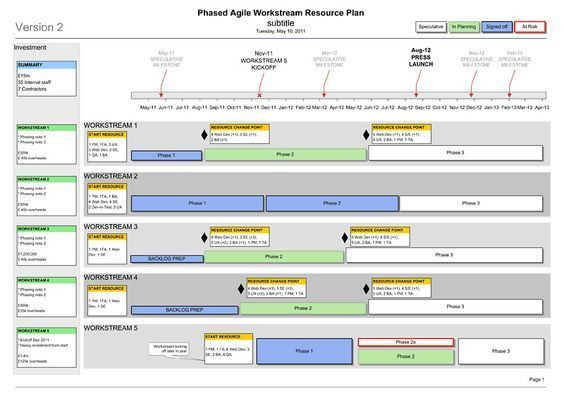 Release Plan Template Excel Find More Agile Resources On Tipsographic Agile